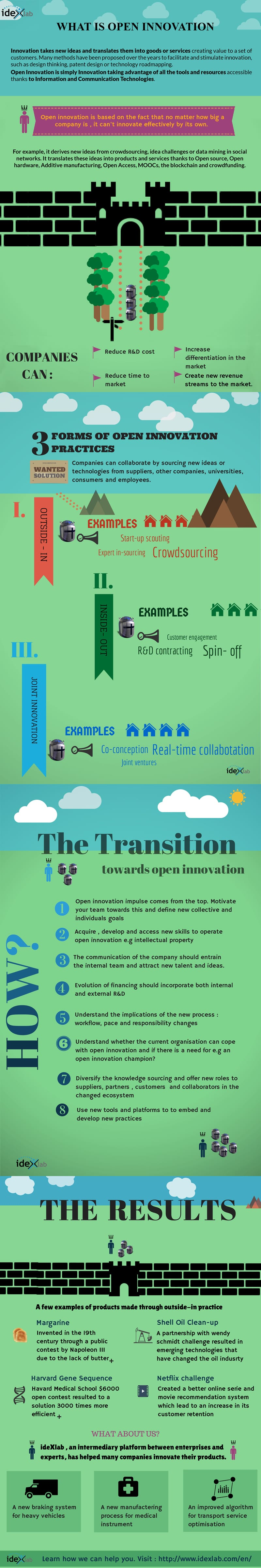 Open Innovation: an infographic
